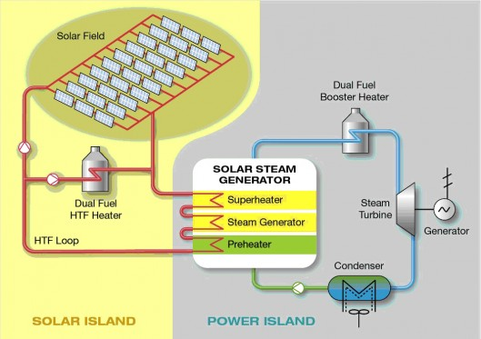 Shams 1 Concentrated Solar Power Plant (CSP) wins at the ...