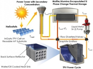 thermophotovoltaics-schematic