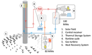 HYSOL Concentrated Solar Power