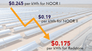 why-invest-in-concentrated-solar-power