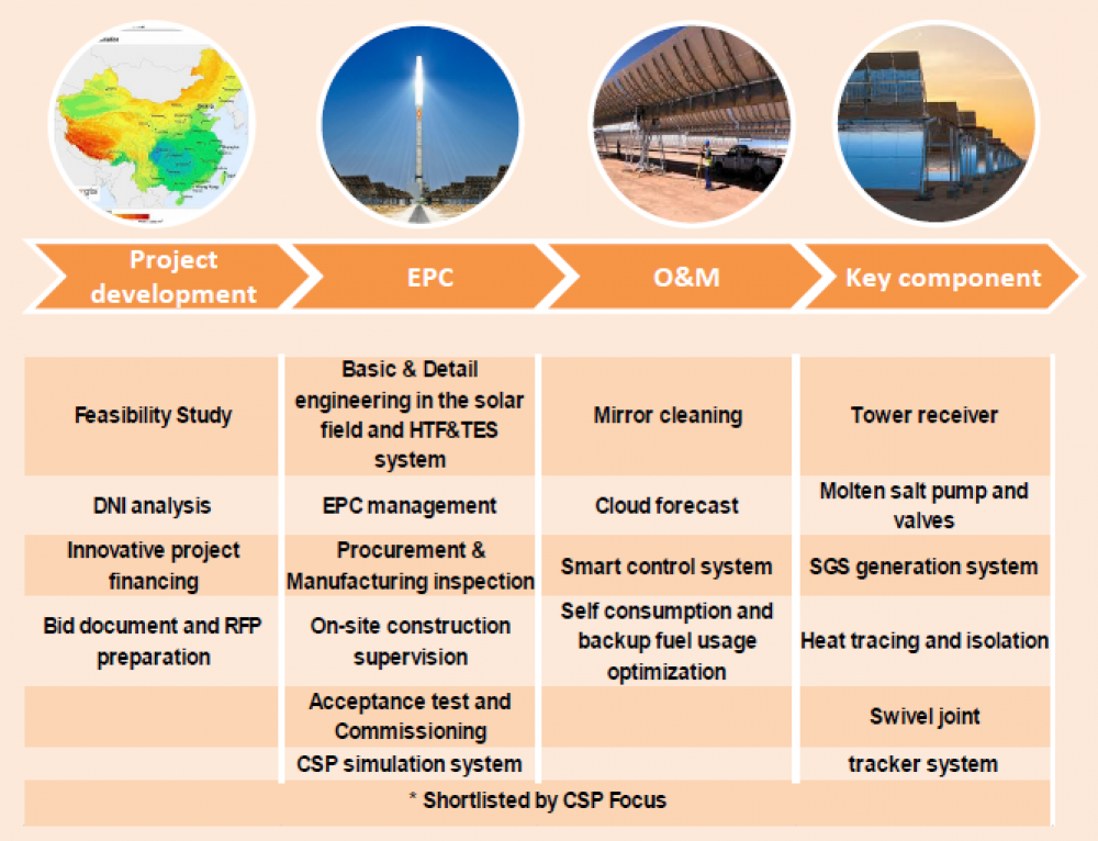 Concentrated Solar Power developer raises $675 million on Shanghai exchange