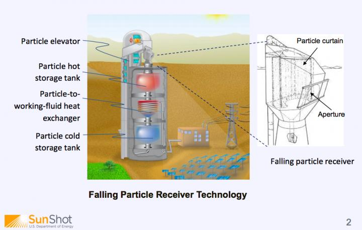 Particle Receiver for Concentrated Solar Power to power up
