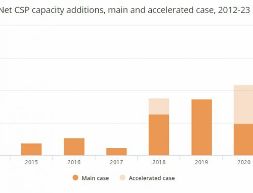 Concentrated Solar Power capacity is forecast to grow by 87%, or 4.3 GW, in 2018-2023