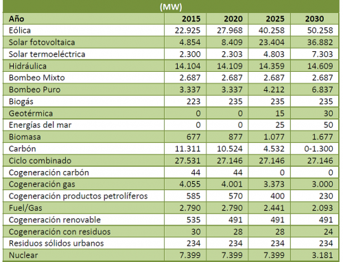 The renewable energy organizations see the Spanish Energy and Climate Plan ambitious but feasible