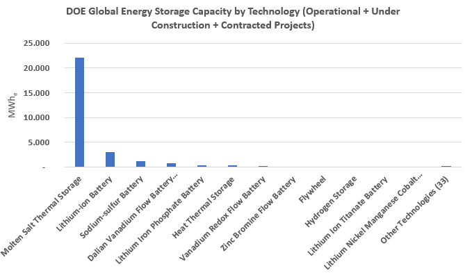http://helioscsp.com/wp-content/uploads/2019/05/Energy-storage-is-key-for-the-future-of-the-concentrated-solar-power-market.png