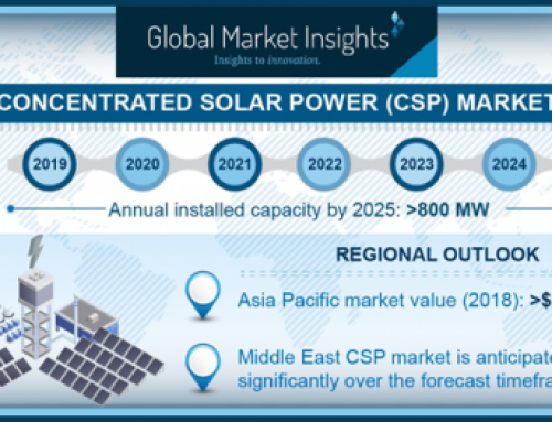 Factors behind $4,000 million Concentrated Solar Power Market