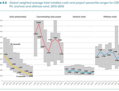 Irena: Concentrated Solar Power costs have fallen by 47%