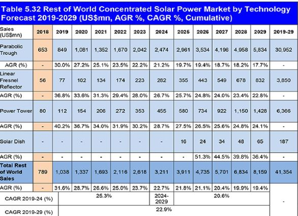 http://helioscsp.com/wp-content/uploads/2019/07/concentrated-solar-power-market-tech.jpg