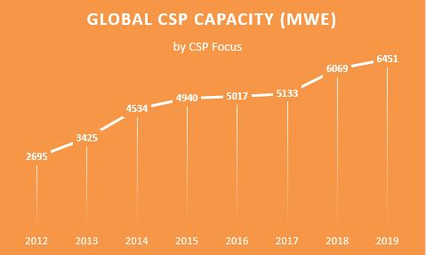 http://helioscsp.com/wp-content/uploads/2020/01/China-makes-half-of-global-newly-built-solar-thermal-power-capacity-in-2019.jpg