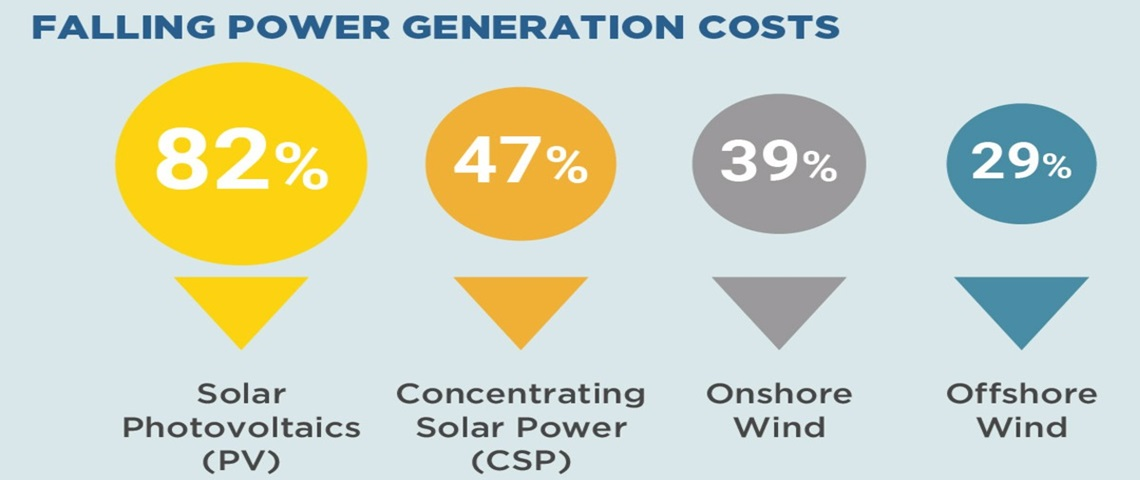 Concentrated Solar Power capacity grew 11% in 2019 to 6.2 GW