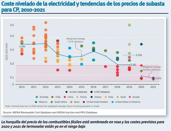 https://helioscsp.com/wp-content/uploads/2020/07/coste-nivelado-electricidad.png