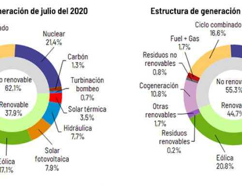 Demand for electrical energy in Spain falls 3.8% in July