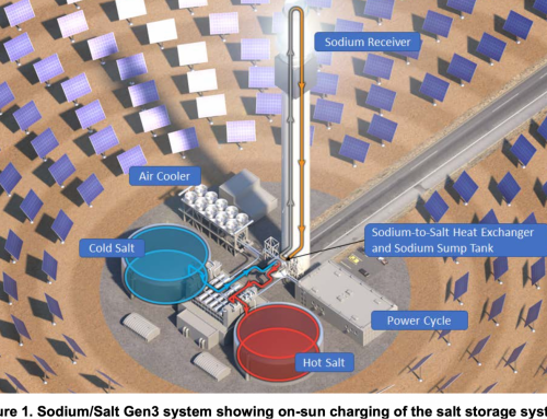 A Nanotech Cermet Coating is Just One of Many Gen3 Concentrated Solar Power Innovations